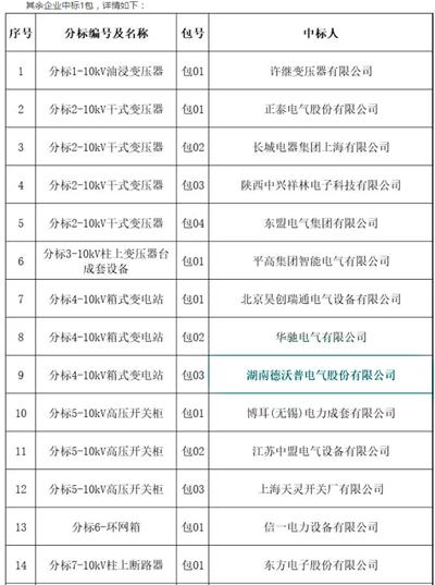 国网陕西电力4月8日最新协议库存中标公告:56家企业中标